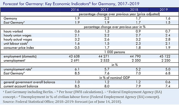A table showing the key economic indicators for Germany for the years from 2016 to 2019. Among those indicators are price-adjusted GDP, hourly union and actual wages and the unemployment rate.