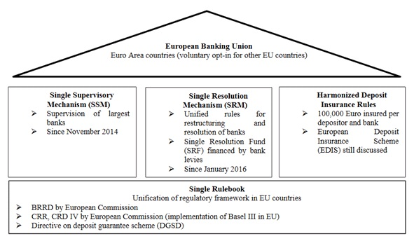 Figure_1_European_Banking_Union.jpg