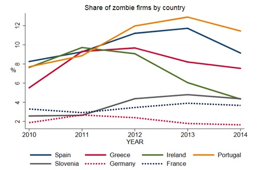 Figure_2_Share_of_Zombie_Firms.jpg