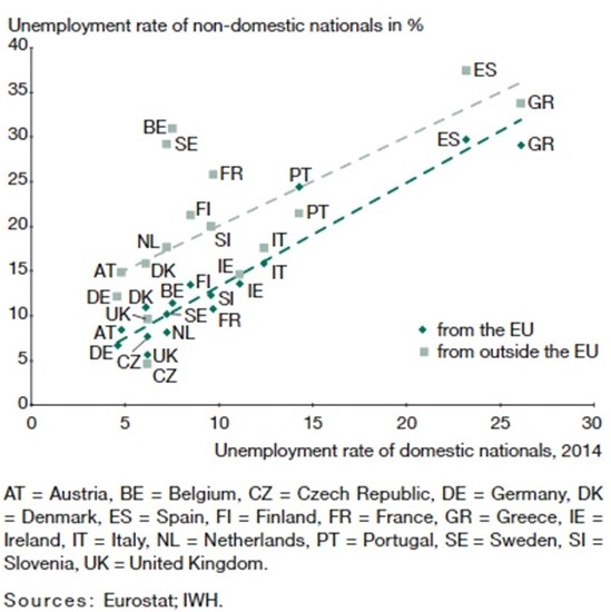 Figure_7a_Unemployment_Rates_by_Nationality_mod.jpg