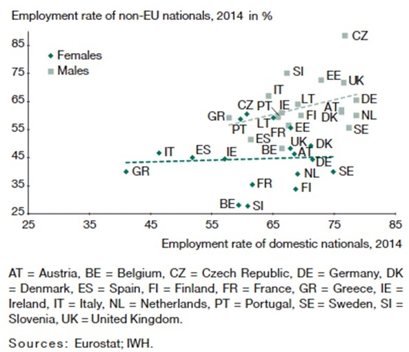 Figure_7c_Employment_Rates_Nationality_Gender.jpg
