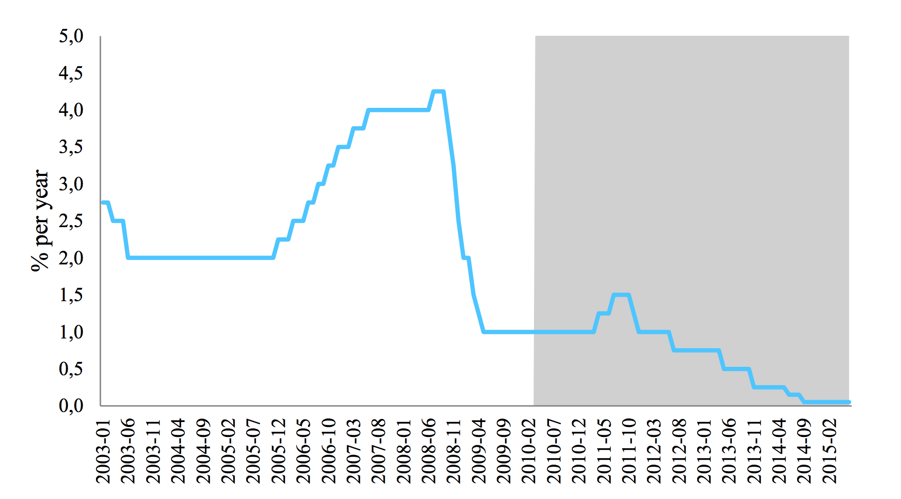 ECB's main refinancing rate