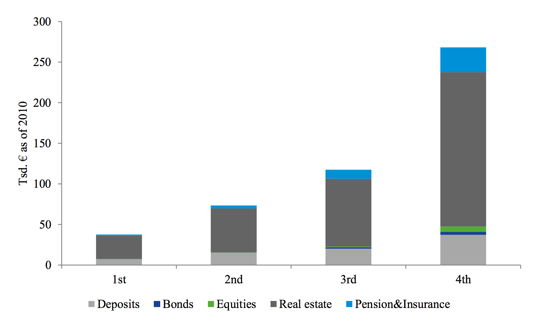 Figure 2: Households' asset holding in absolute terms