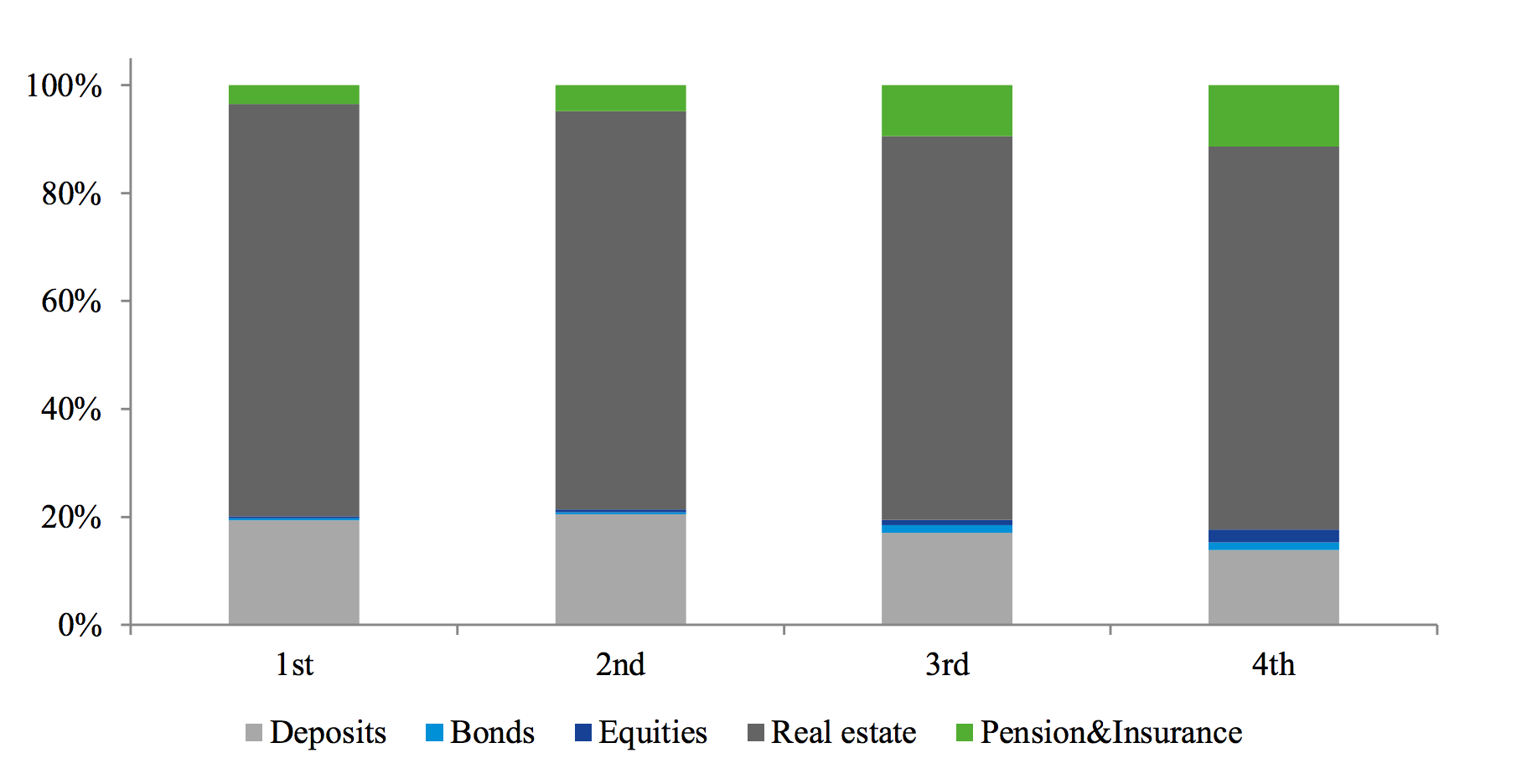 Households' portfolio weights