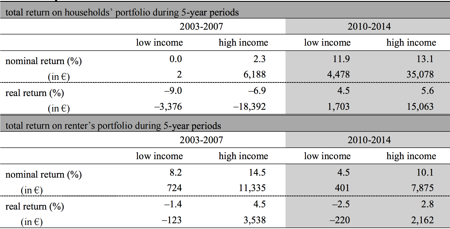 Table 1: Return on portfolios