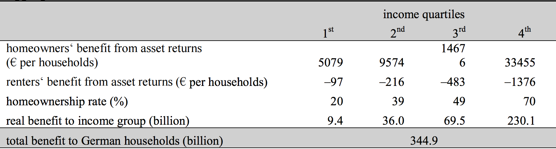 Table 2: Aggregate real benefits to households